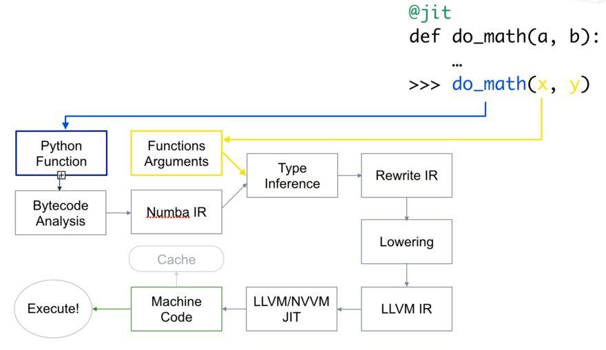 《用 Numba 加速 Python 代码,变得像 C++ 一样快》
