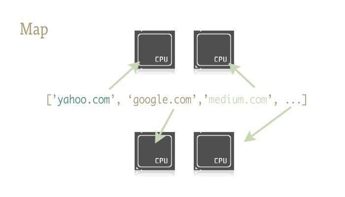 一行 Python 代码实现并行